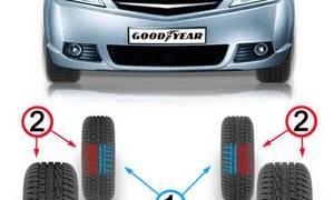 Как правильно поставить шины hankook hp2