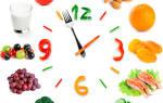 Программа составить программу правильного питания